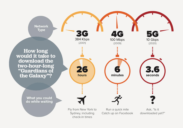 5G-Mobile-Technology3
